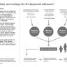 Developmental Charts